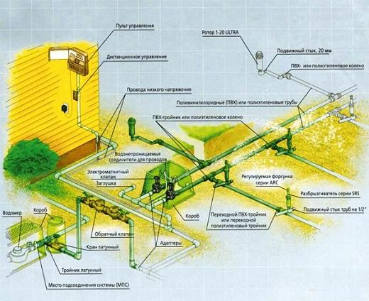 Проект системы автоматического полива на схеме