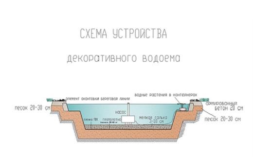 На снимке схема устройства водоема для дополнения альпийской горки